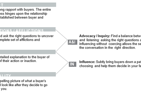 Keys to Leading Masterful Sales Conversations Influence, persuade, and sell in any situation