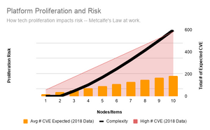 Shows graph for increasing complexity according to Metcalf's law and additive results of a survey for CVE's announced for key platforms during the last two years.  With 10 platforms there's a HUGE potential number of patches and fixes that need to be applied - leading to administrative cost and effort - and increased security risk and loss of focus on any one platform.