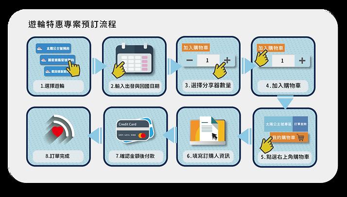 WIFI機訂購流程_郵輪_工作區域 1.png
