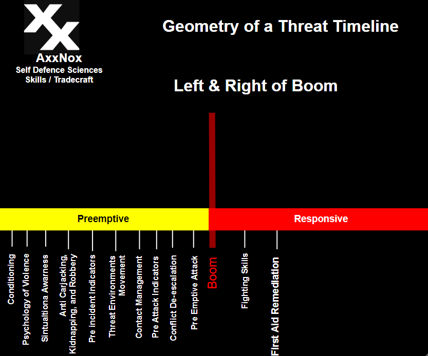 Violence itself is the last event to occur on a timeline of various threats that can be detected. -AxxNox