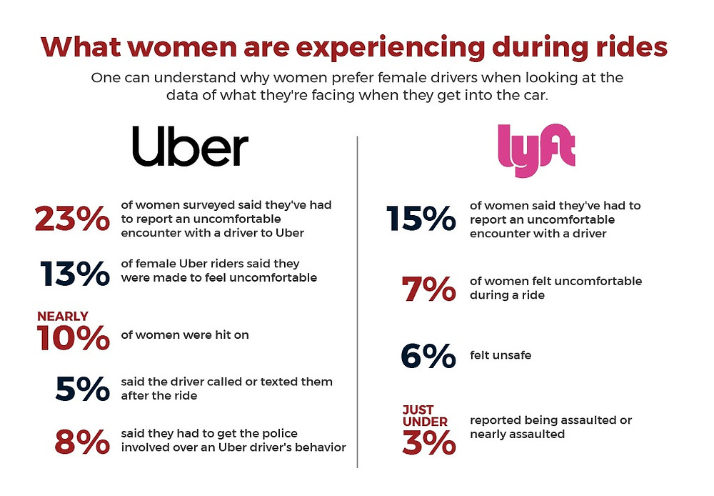 How Safe Do Women Feel Ride-Hailing Industry-AxxNox