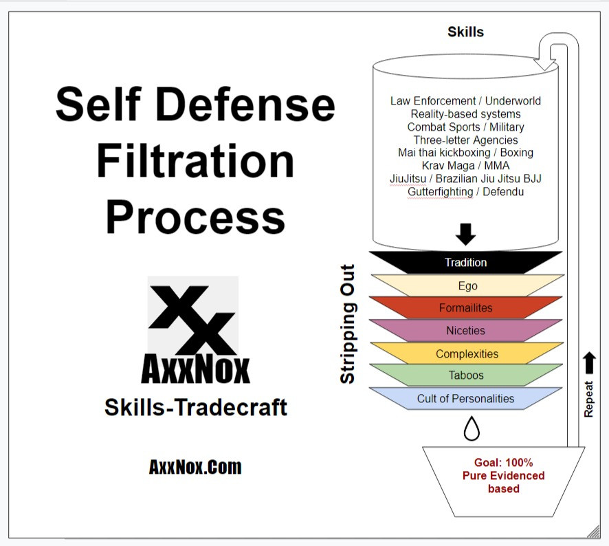 Exploring the Process Of Evidence-Based Self-Defense- AxxNox