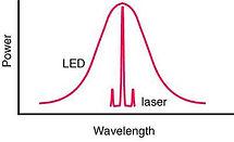 LEDと低出力レーザーの違いグラフ