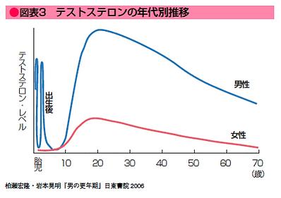年齢別のテストステロンの生成度合いのグラフ