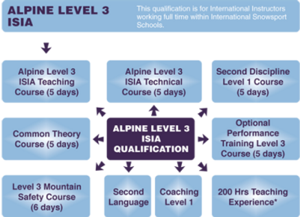 BASI Level 3 ISIA qualification modules Ski Instructor qualification