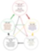 5 Elemente Zyklus der TCM