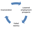 Integrating Best Practices from Corrections and Workforce Systems to Match Jobseekers to Services: T