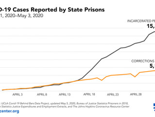 New Analysis Shows Surge of COVID-19 Cases and Deaths Inside State Prisons