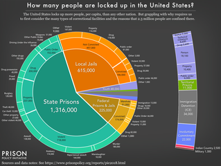 New Report, Mass Incarceration: The Whole Pie 2018, pieces together systems of confinement and provi