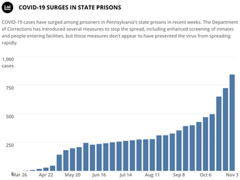 Serious COVID-19 Outbreak Threatens Hundreds at PA Prison for Medically Vulnerable