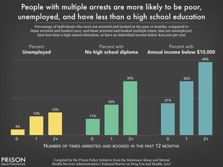 Prison Policy Initiative Finds That People Who Are Jailed Have Much Higher Rates of Social, Economic