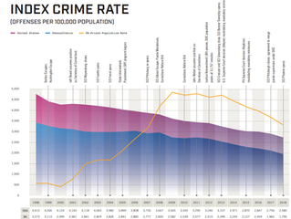 Pennsylvania Has Seen a Steady Decline in Crime Rate over Last 20 Years