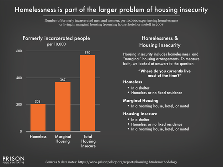 Homelessness in Reentry is a Serious Concern. Here's What Philly is Doing About It