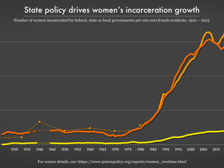 The Gender Divide: Tracking women's state prison growth