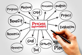 Process Improvement mind map, business c