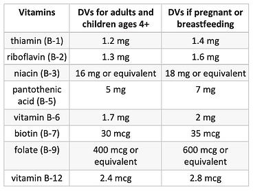 B vitamins Daily values.png