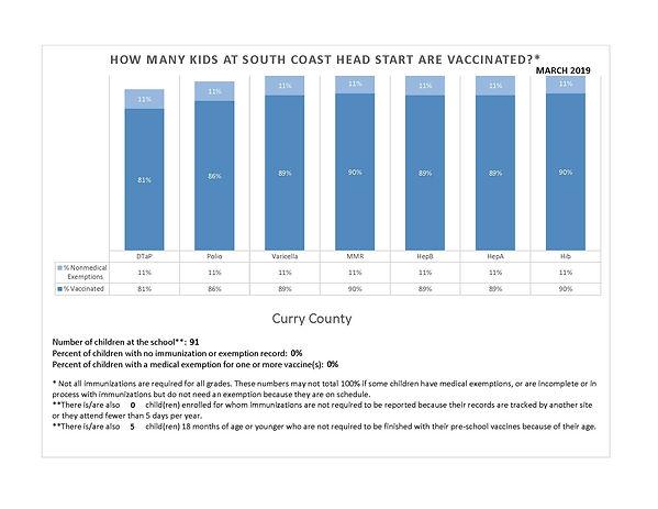 2019 Curry  Immunizations rates.jpg