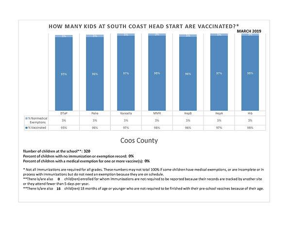 2019 Coos Immunizations rates.jpg