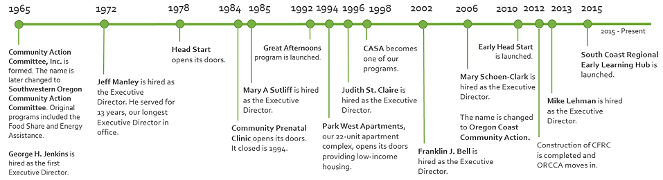 A timeline of Oregon Coast Community Action's milestones.