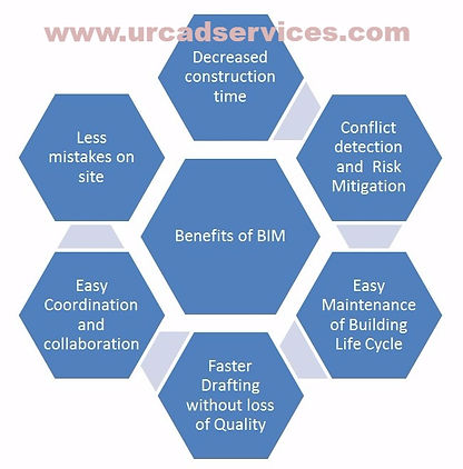 Outsource MEP BIM to India, Outsource BIM Modeling Services, BIM Coordination Drawings, Revt MEP BIM Outsourcing, Outsourcing MEP BIM CAD Services, MEP Engineering Services, BIM Clash Detection, MEP, plumbing, mechanical, electrical, CAD services, BIM LOD