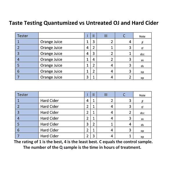 Taste Testing Quantumized vs Untreated O