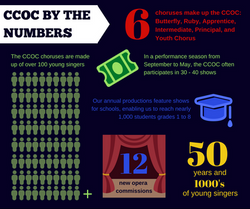 CCOC_Numbers_graphic