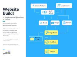E-Commerce Org Chart