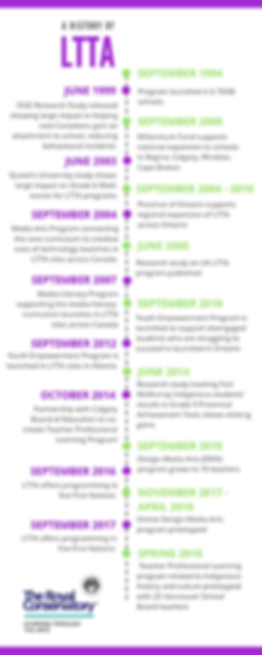 A history of 6 Social (1).png