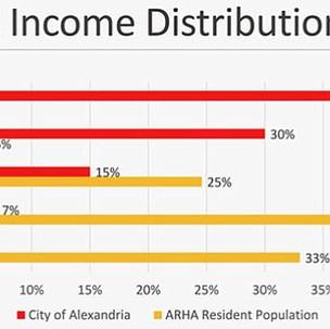 'Affordability' vs. 'Sustainability' in Alexandria