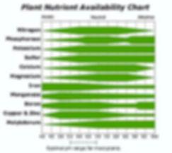nutrient availability ph.jpg