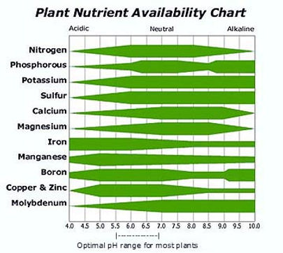 nutrient availability ph.jpg
