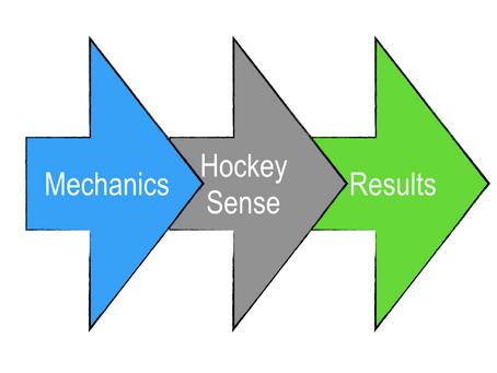 Why The Best Mechanics Win