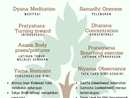 Delapan Cabang dari Yoga (Eight Limbs of Yoga)