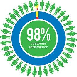 whole house fan statisfaction badge.jpg