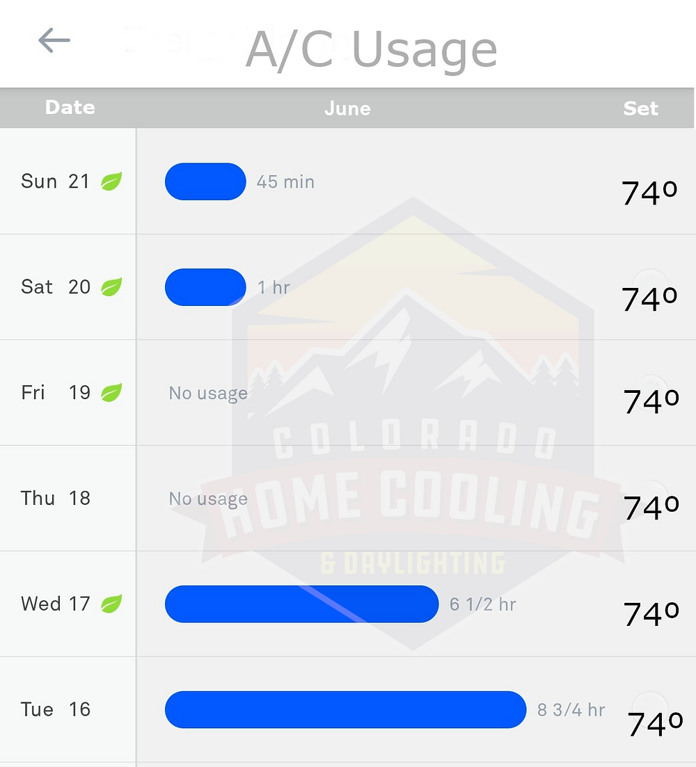 Thermostat readout showing a dramatic decline in A/C usage over the span of 6 days.