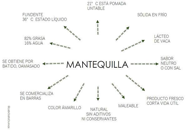 MAPA_MANTEQUILLA_CARACTERÍSTICAS.jpg