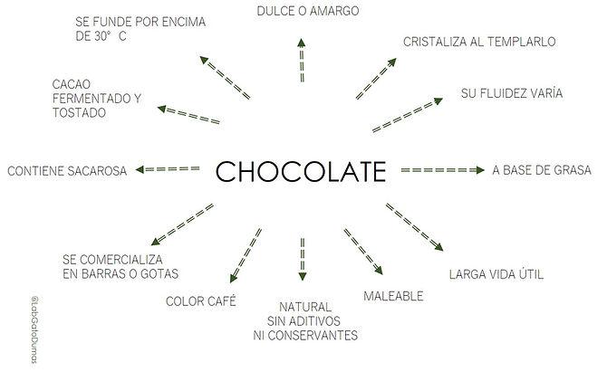MAPA_CARACTERÍSTICAS_CHOCOLATE.jpg