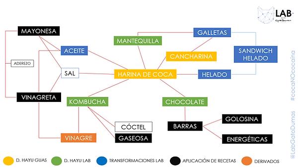 Desarrollo de Productos Coca.png