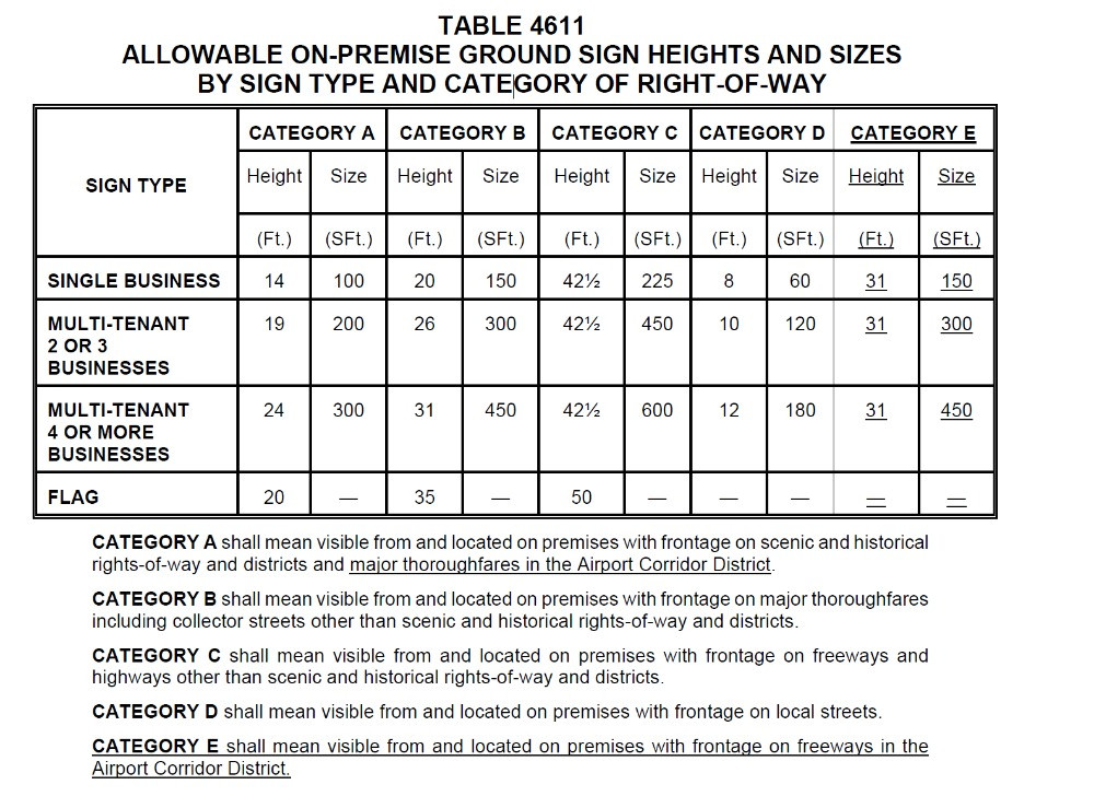 Houston Sign Code Heights and Sizes for Ground Signs