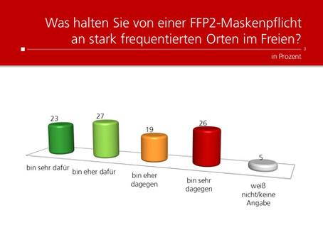 Profil-Umfrage: Maskenpflicht im Freien