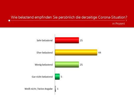 Profil-Umfrage: Belastung durch Corona