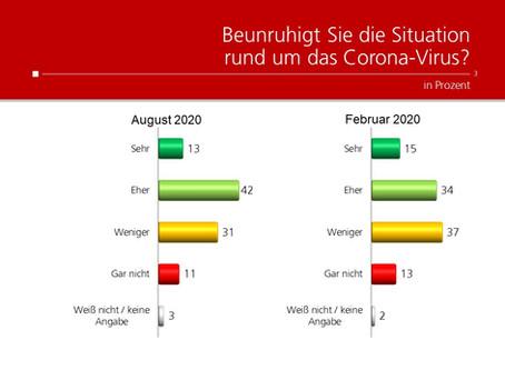 Profil-Umfrage: Beunruhigung durch das Corona-Virus
