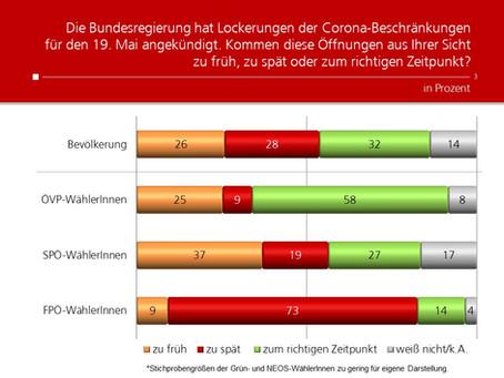 Profil-Umfrage: Lockerungen ab 19. Mai