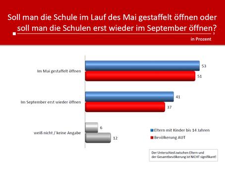 Profil-Umfrage: Schulen