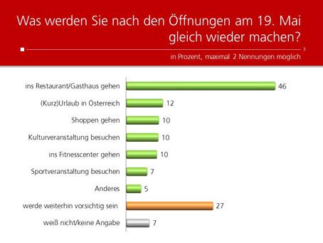 Profil-Umfrage: Aktivitäten nach der Öffnung
