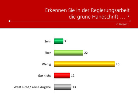 Profil-Umfrage: grüne Handschrift
