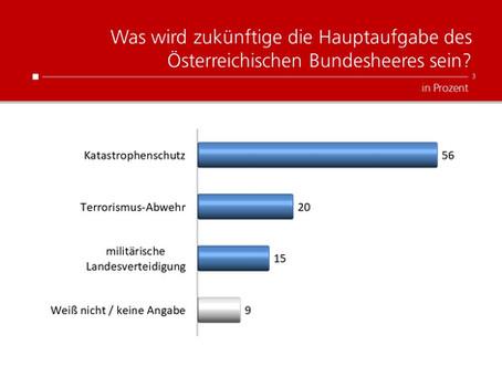 Profil-Umfrage: Bundesheer