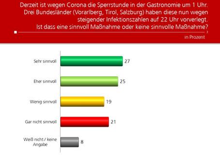 Profil-Umfrage: Sperrstunde