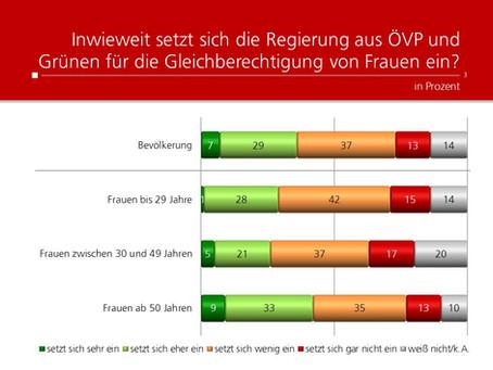 Profil-Umfrage: Regierungsengagement für Gleichberechtigung