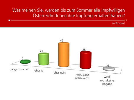 Profil-Umfrage: Impfungen für alle bis Sommer?
